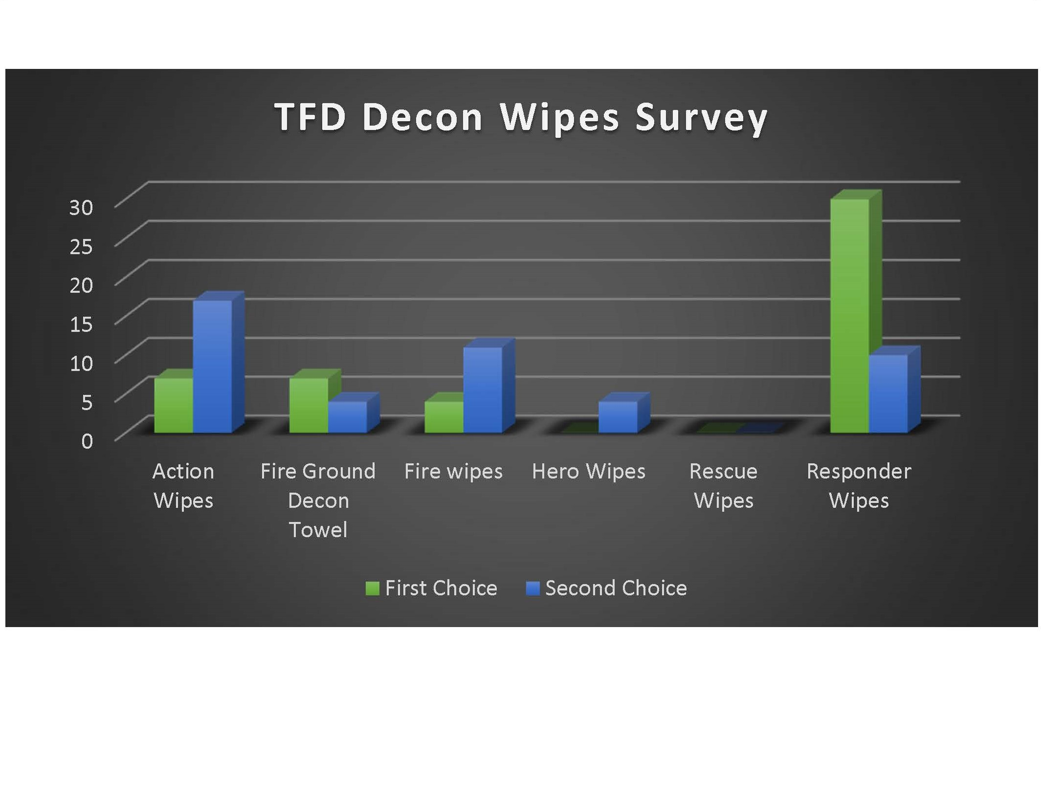 Comparison of Competing Wipes